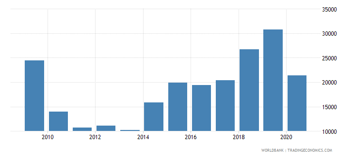 south asia battle related deaths number of people wb data
