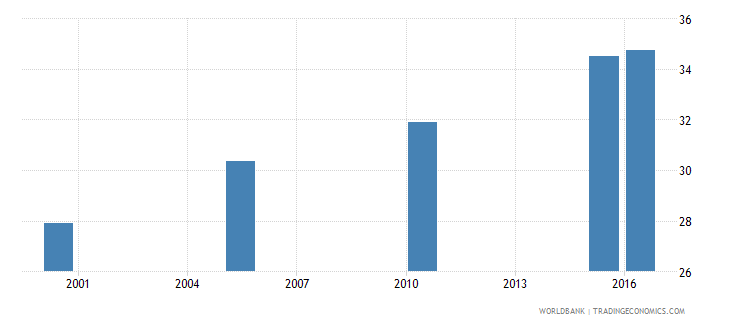 south asia cause of death by injury ages 15 34 female percent relevant age wb data