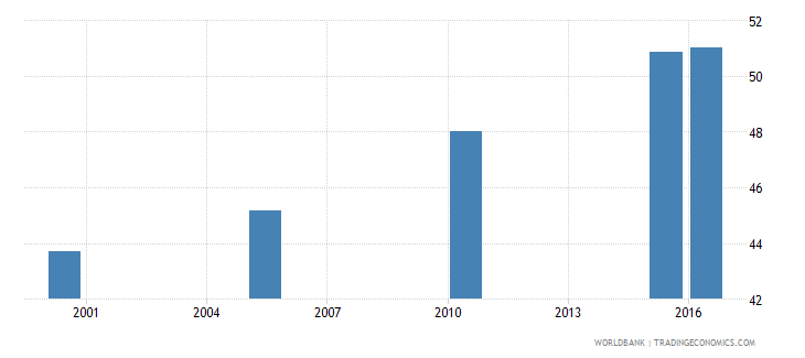 south asia cause of death by injury ages 15 34 male percent relevant age wb data