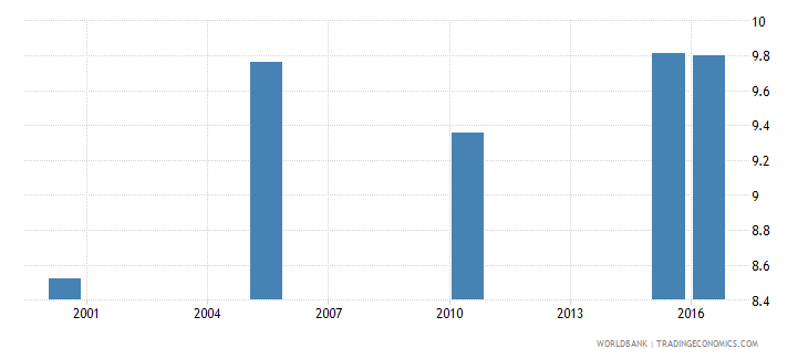 south asia cause of death by injury ages 35 59 female percent relevant age wb data