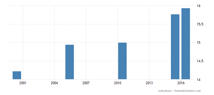 south asia cause of death by injury ages 35 59 male percent relevant age wb data