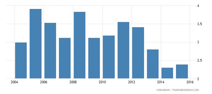 south asia central bank assets to gdp percent wb data