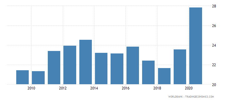 south asia claims on central government etc percent gdp wb data
