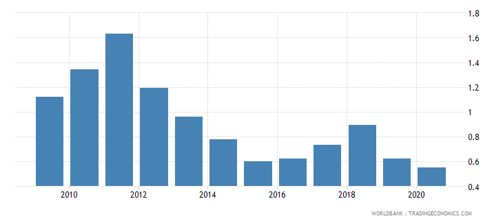 south asia coal rents percent of gdp wb data