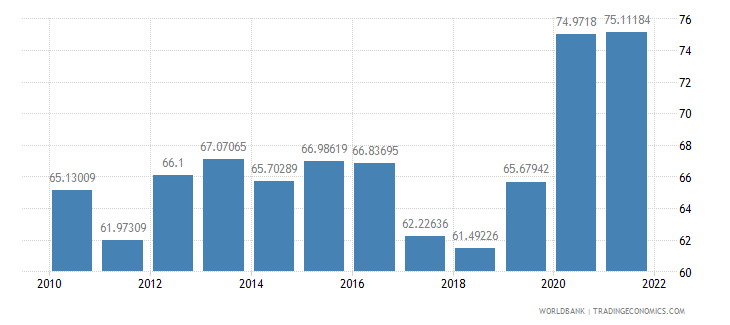 south asia communications computer etc percent of service exports bop wb data