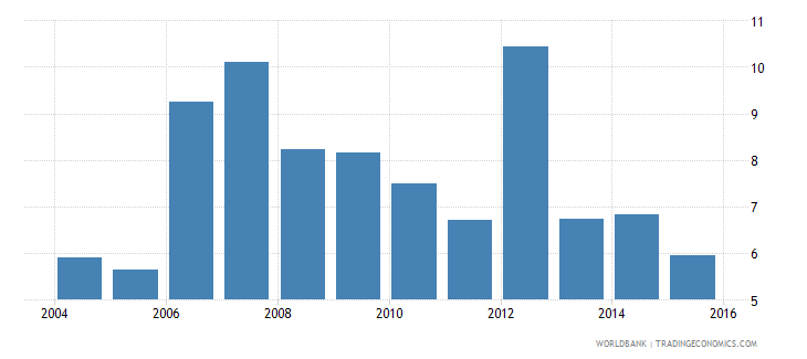 south asia consolidated foreign claims of bis reporting banks to gdp percent wb data