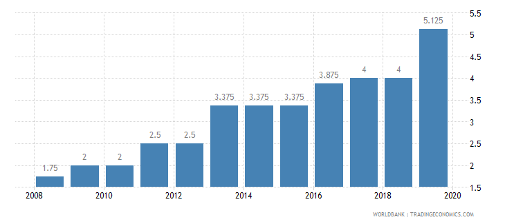 south asia credit depth of information index 0 low to 6 high wb data
