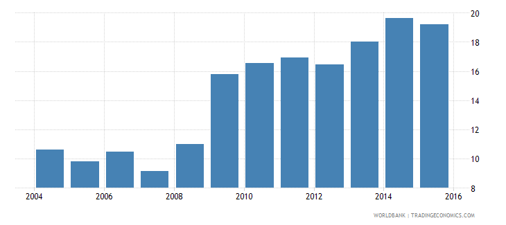south asia credit to government and state owned enterprises to gdp percent wb data