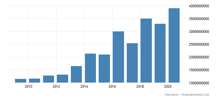south asia debt service on external debt public and publicly guaranteed ppg tds us dollar wb data
