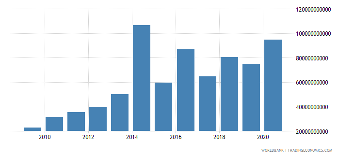 south asia debt service on external debt total tds us dollar wb data