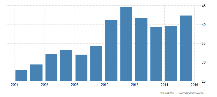 south asia domestic credit to private sector percent of gdp gfd wb data