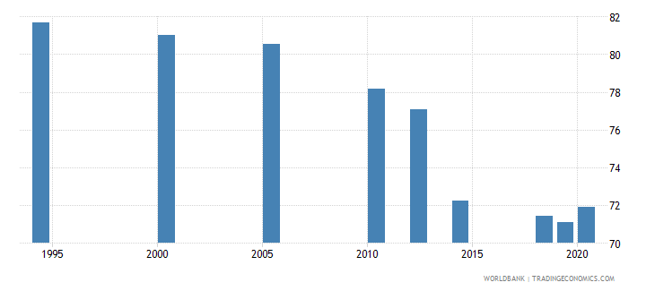 south asia employment to population ratio 15 male percent national estimate wb data