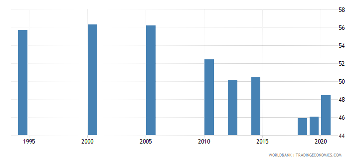 south asia employment to population ratio 15 total percent national estimate wb data