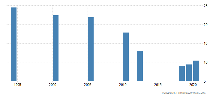 south asia employment to population ratio ages 15 24 female percent national estimate wb data