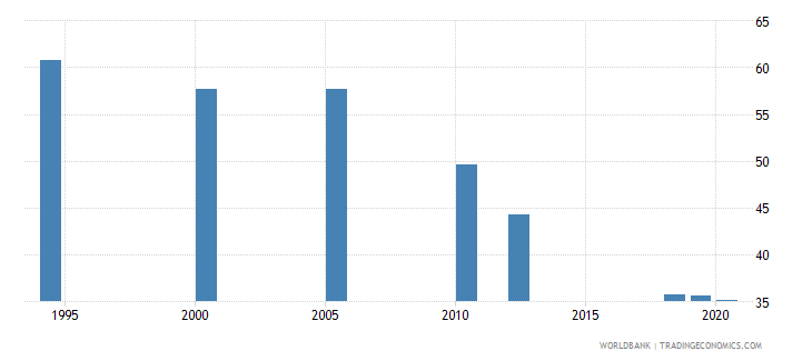 south asia employment to population ratio ages 15 24 male percent national estimate wb data