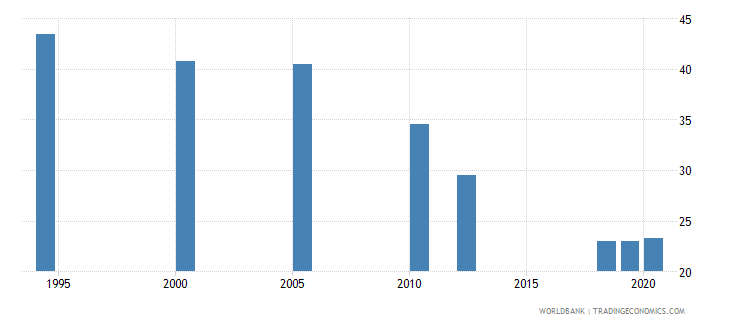 south asia employment to population ratio ages 15 24 total percent national estimate wb data