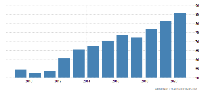 south asia exchange rate new lcu per usd extended backward period average wb data