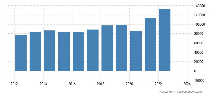south asia exports merchandise customs current us$ millions seas adj  wb data