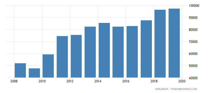 south asia exports merchandise customs current us$ millions wb data