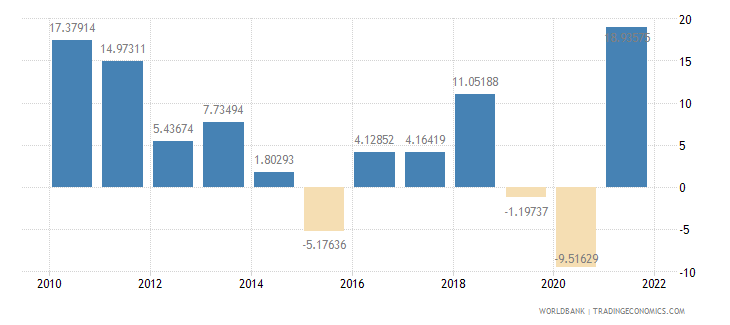 south asia exports of goods and services annual percent growth wb data