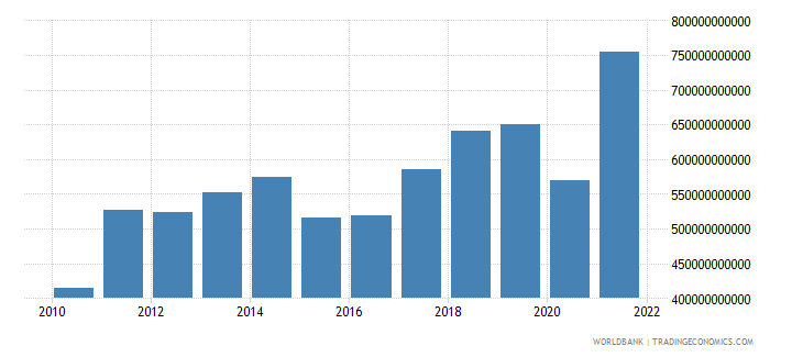 south asia exports of goods and services bop us dollar wb data