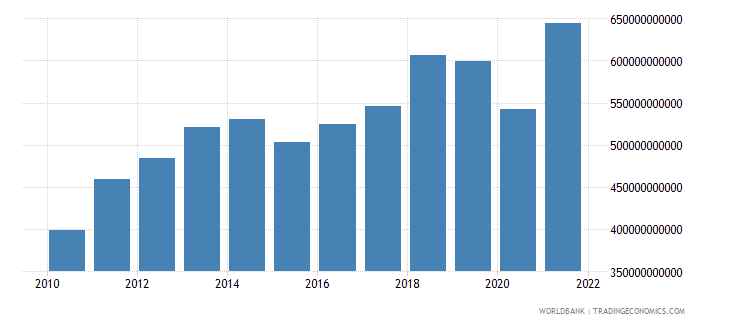south asia exports of goods and services constant 2000 us dollar wb data