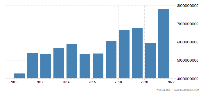 south asia exports of goods services and income bop us dollar wb data