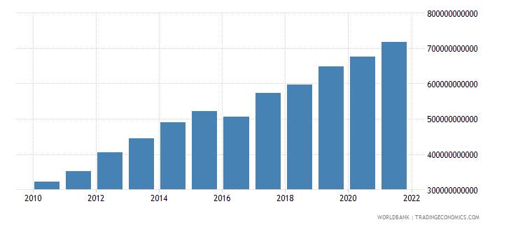 south asia external debt stocks long term dod us dollar wb data