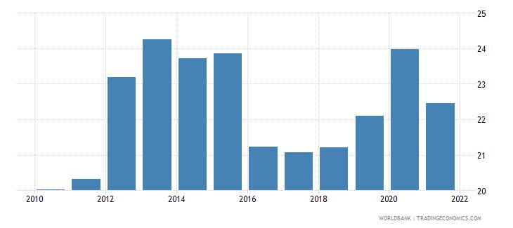 south asia external debt stocks percent of gni wb data