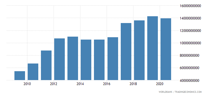 south asia external debt stocks short term dod us dollar wb data