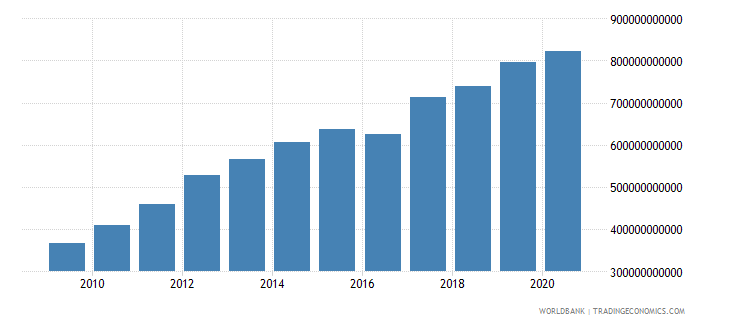 south asia external debt stocks total dod us dollar wb data