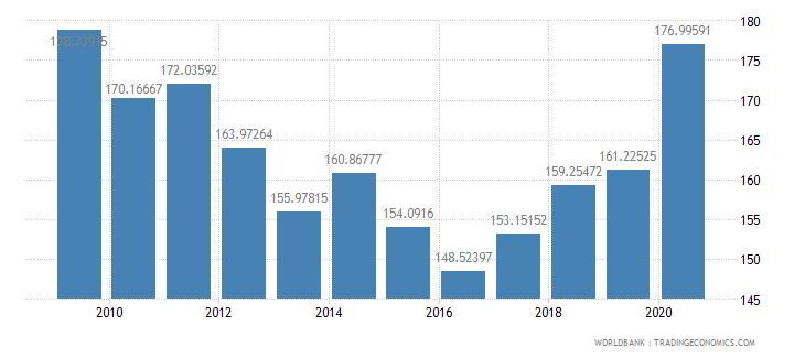 south asia fertilizer consumption percent of fertilizer production wb data