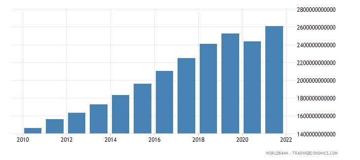 south asia final consumption expenditure constant 2000 us dollar wb data