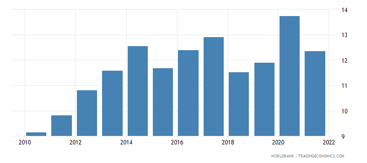 south asia food exports percent of merchandise exports wb data