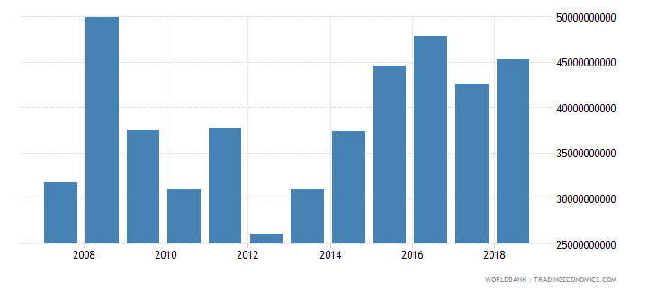 south asia foreign direct investment net inflows in reporting economy drs us dollar wb data