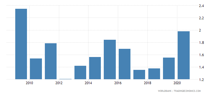south asia foreign direct investment net inflows percent of gdp wb data