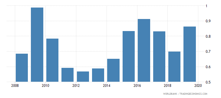 south asia foreign reserves months import cover goods wb data
