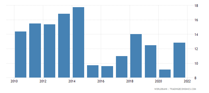 south asia fuel exports percent of merchandise exports wb data