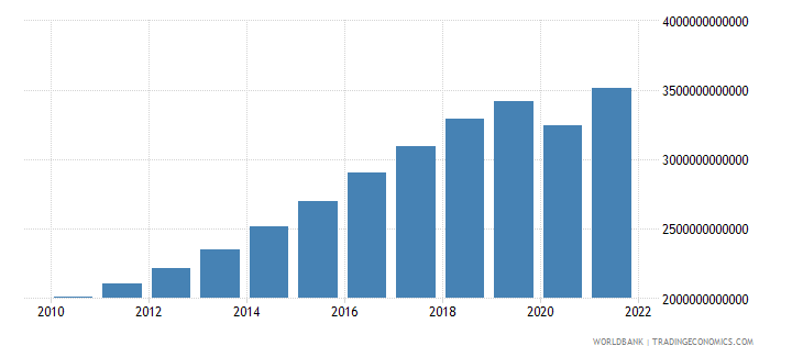 south asia gdp constant 2000 us dollar wb data