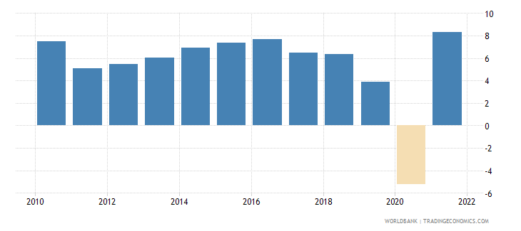 south asia gdp growth annual percent 2010 wb data
