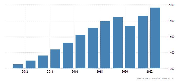south asia gdp per capita constant 2000 us dollar wb data
