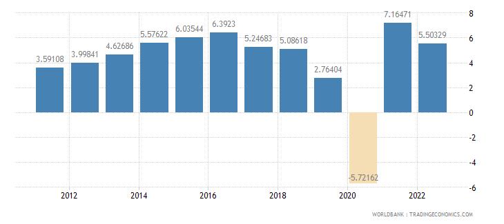 south asia gdp per capita growth annual percent wb data