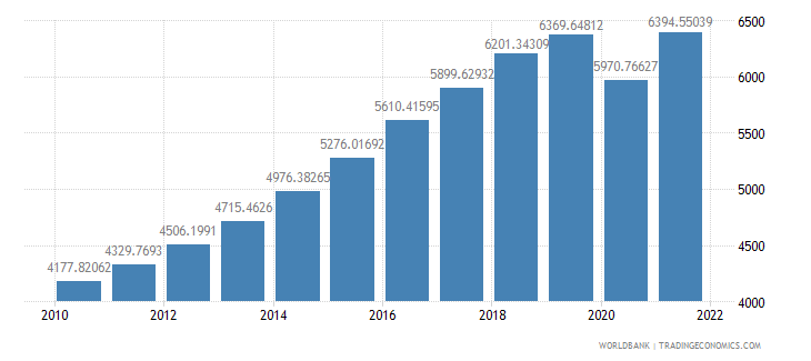 south asia gdp per capita ppp constant 2005 international dollar wb data