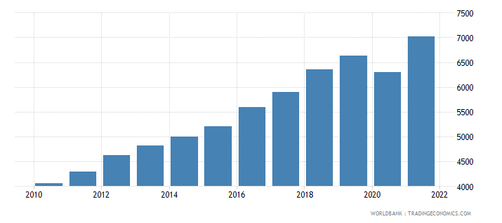 south asia gdp per capita ppp us dollar wb data