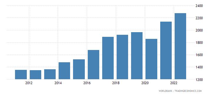 south asia gdp per capita us dollar wb data