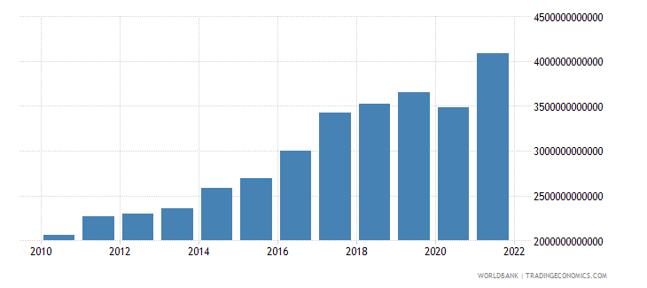 south asia gdp us dollar wb data