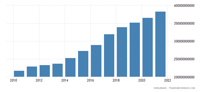 south asia general government final consumption expenditure constant 2000 us dollar wb data