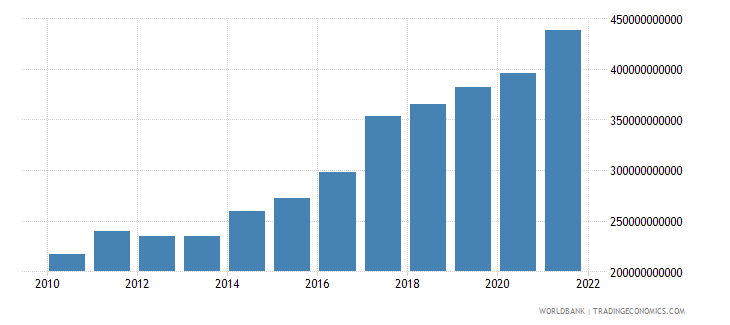 south asia general government final consumption expenditure us dollar wb data