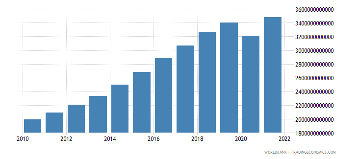 south asia gni constant 2000 us dollar wb data