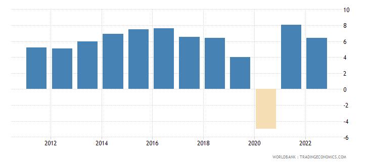 south asia gni growth annual percent wb data